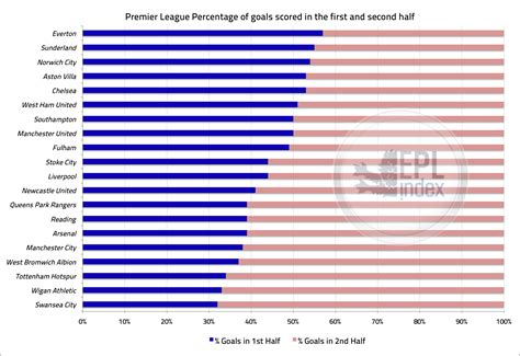 epl index goal distribution premier league first second half goal