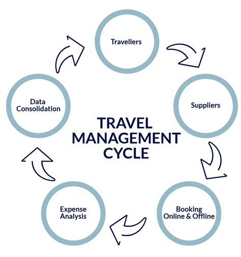 business travel management itp travel experienced