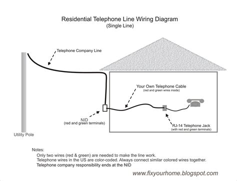 2 line phone wiring diagram fix your home how to wire your own telephone line