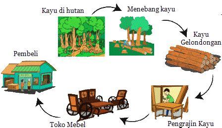 Menengok Proses Pembuatan Meja proses pengolahan kayu menjadi meja dan kursi mikirbae