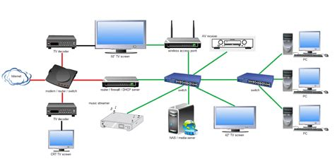 server network diagram home network network diagram