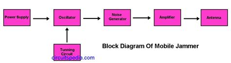 block mobile mobile phone jammer circuit diagram what is mobile cell
