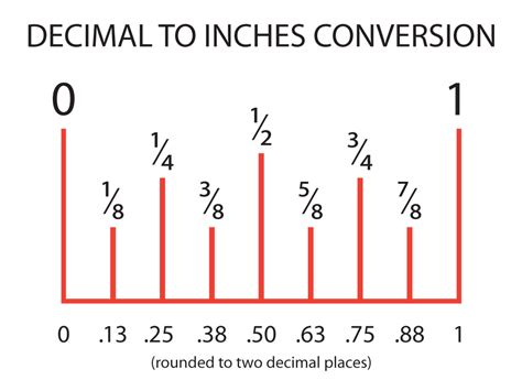 printable ruler decimal inches search results for decimal to inches conversion