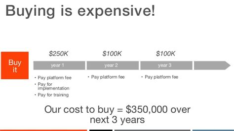 cost of building cabinets vs buying birst webinar slides quot build vs buy making the right