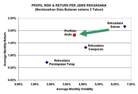 Waktu Yang Tepat Untuk Investasi Saham Adalah Sekarang mengoptimalkan alokasi aset sebuah mengenai