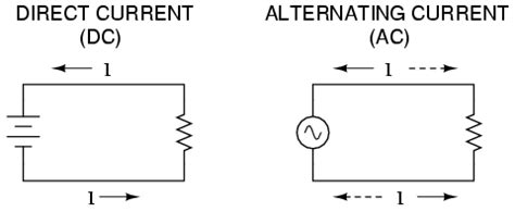 what is alternating current ac basic ac theory
