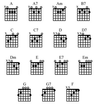 guitar chord diagrams for beginners guitar la classe de mr naccarato 8e
