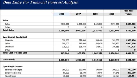 forecasted income statement template financial templates forecast analysis income statement