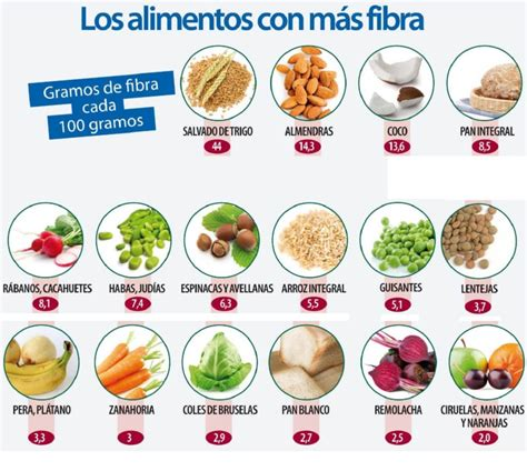 alimentos con fibra insoluble regular el transito intestinal canal salud y belleza natural