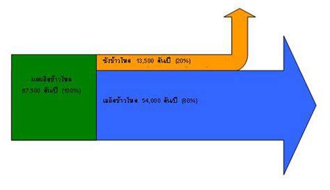 how to read sankey diagrams laos sankey diagrams