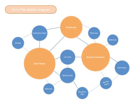 Free Online Room Planning Tool clinic plan bubble diagram free clinic plan bubble