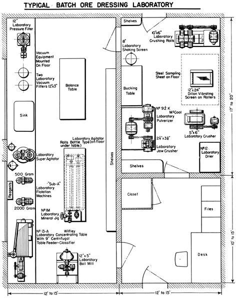 lab layout plan mineral processing laboratories