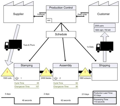 value mapping template visio analyze your value streams