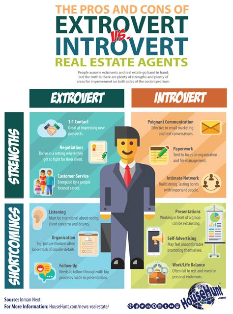 the pros and cons of extrovert vs introvert real estate agents infographic