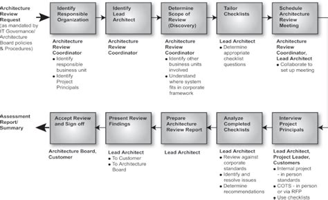 design review process template architecture compliance