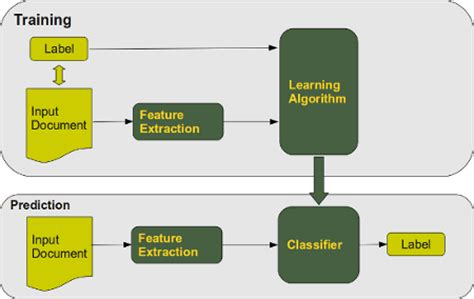 Automatic Document Classification Machine Learning