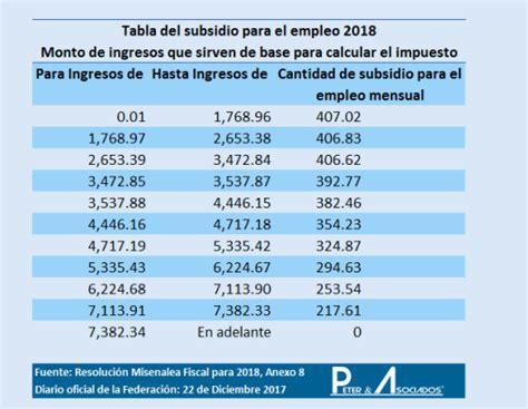 tabla d subsidio para el empleo 2016 nuevas tarifas 2018 para isr peter y asociados