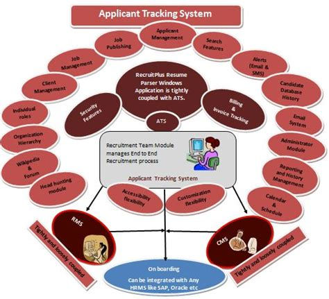 workflow tracking system itcons e solutions limited applicant tracking system