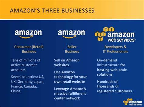 amazon business cloud computing in php with the amazon web services