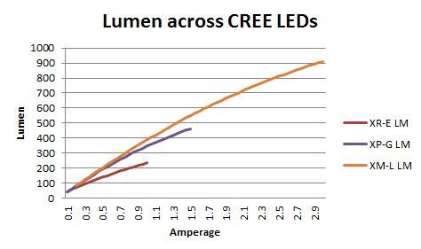 cree model comparison