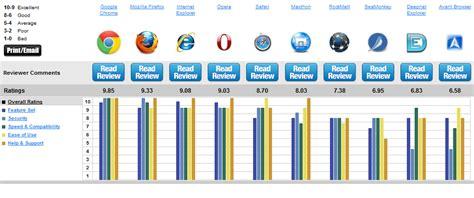 50ccm Motorr Der Test by Browser Vergleich Die 10 Schnellsten Besten Internet
