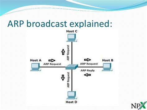 What Is Address Resolution Protocol Address Resolution Protocol Arp