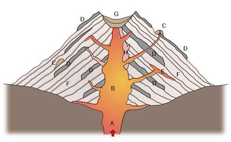stratovolcano diagram file stratovolcano cross section svg wikimedia commons