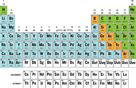 periodic table of elements color coded by metals nonmetals