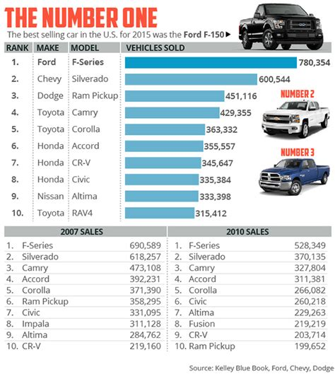 best selling this is the bestselling automobile in america marketwatch