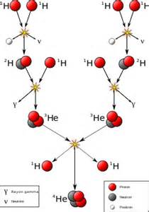 What Is The Proton Fusion Nucl 233 Aire Wikip 233 Dia