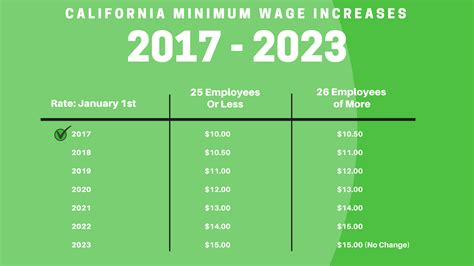 Gardena Ca Minimum Wage 2017 What Is The California Minimum Wage Increase Depauw