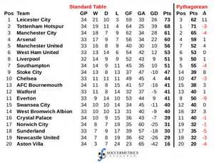 premier league table images