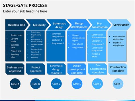 Stage Gate Process Powerpoint Template Sketchbubble Phase Gate Process Template