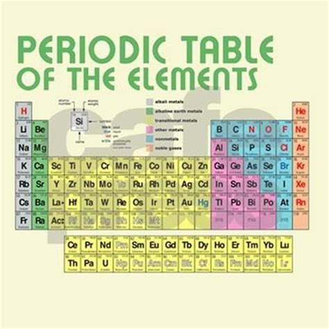 periodic table of elements shower curtain periodic table of the elements shower curtain by retroranger