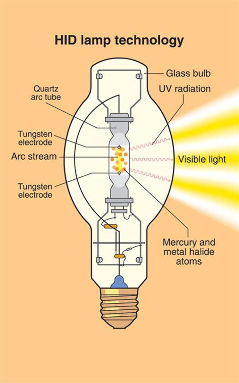 greener home greener sustainability in lighting