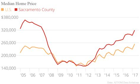home affordability in sacramento county at nine year low