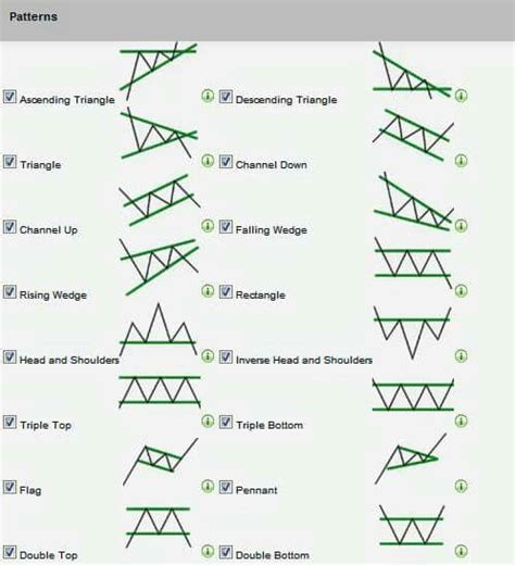 pattern analysis in psychology 22 best charts images on pinterest charts stock charts