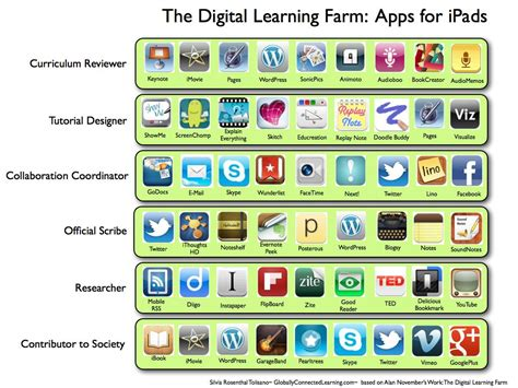 looking at learning apps in the digital learning farm and apps tolisano
