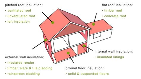 types of house insulation types of house insulation 28 images home insulation ma ri insulation contractor