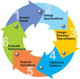application design life cycle mydotnetcoolfaqs software development life cycle sdlc