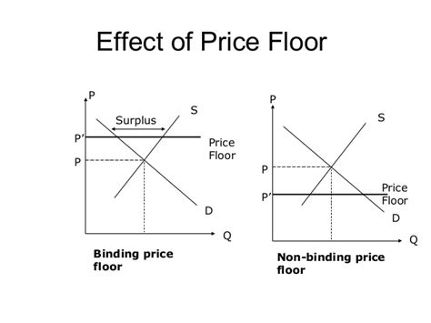 What Is One Effect Of A Price Floor by Market Machanisum