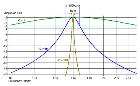 quality factor of capacitor what is center frq and q factor t found a clear