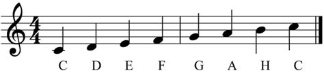 wo liegen die noten auf der gitarre noten lernen gitarre lernen e gitarre lernen