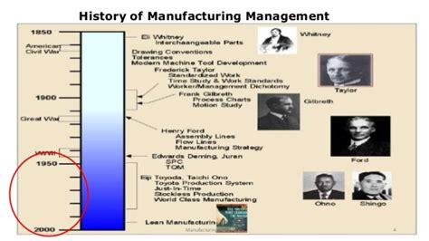 Toyota Product System Basic Of Toyota Production System