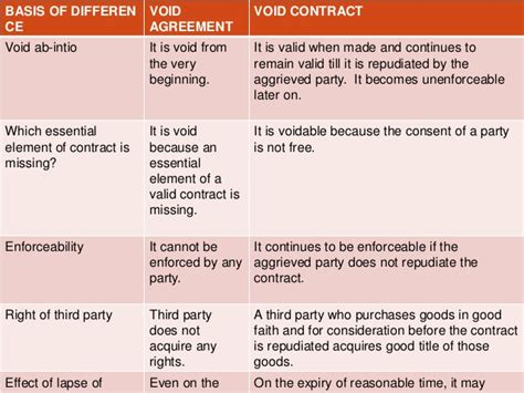 Difference Between Contract And Outline Agreement by Difference Between Void Contracts And Void Agreement
