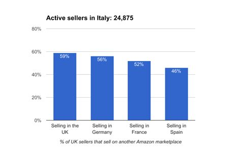 amazon italy most amazon sellers in europe sell in more than one