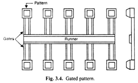 gated pattern in casting types of patterns for metal casting metallurgy