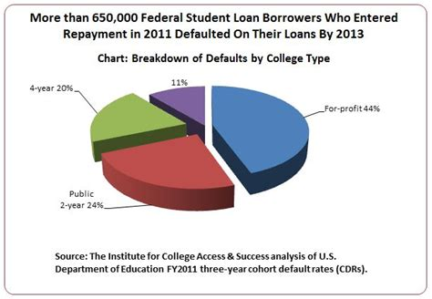 Student Loan Debt Crisis Essay by The Student Loan Debt Repayment Crisis