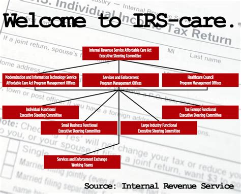 obamacare flowchart revealed the 8 irs offices that will handle obamacare s
