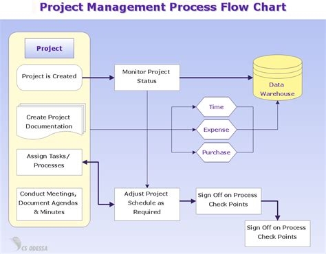 project management flow template conceptdraw news what our users say